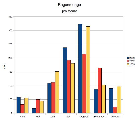 Vergleich der Niederschläge 2009, 2007 und 2005